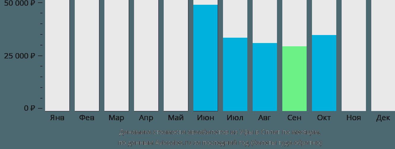Динамика стоимости авиабилетов из Уфы в Сплит по месяцам