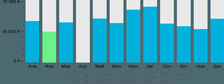 Динамика стоимости авиабилетов из Уфы в Шарм-эш-Шейх по месяцам