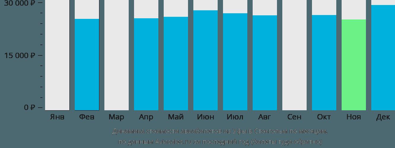 Динамика стоимости авиабилетов из Уфы в Стокгольм по месяцам