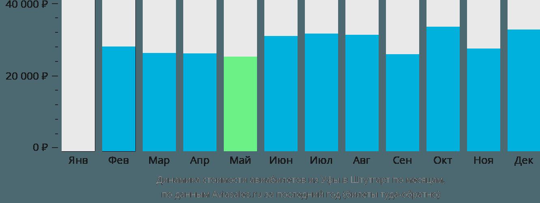 Динамика стоимости авиабилетов из Уфы в Штутгарт по месяцам