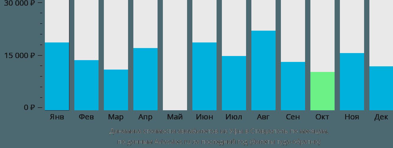 Динамика стоимости авиабилетов из Уфы в Ставрополь по месяцам
