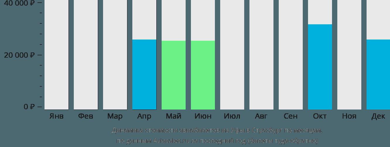 Динамика стоимости авиабилетов из Уфы в Страсбург по месяцам