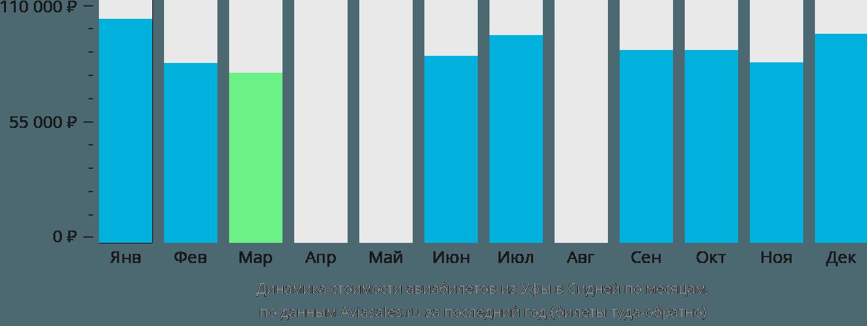 Динамика стоимости авиабилетов из Уфы в Сидней по месяцам