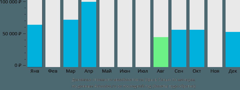 Динамика стоимости авиабилетов из Уфы в Санью по месяцам