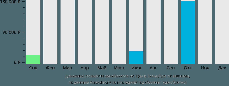 Динамика стоимости авиабилетов из Уфы в Зальцбург по месяцам