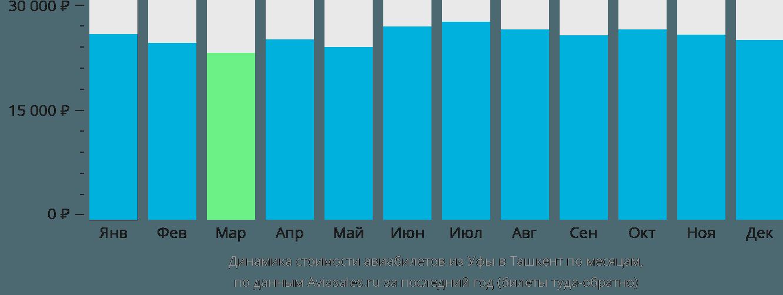 Динамика стоимости авиабилетов из Уфы в Ташкент по месяцам