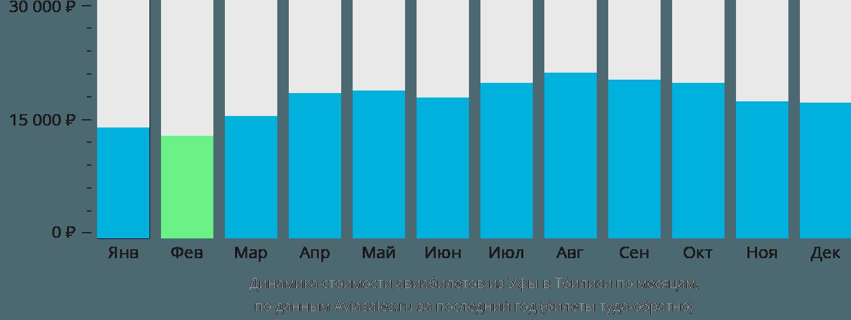 Динамика стоимости авиабилетов из Уфы в Тбилиси по месяцам