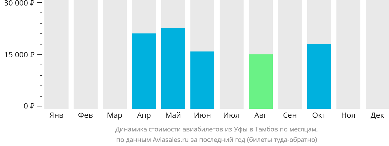 Динамика стоимости авиабилетов из Уфы в Тамбов по месяцам