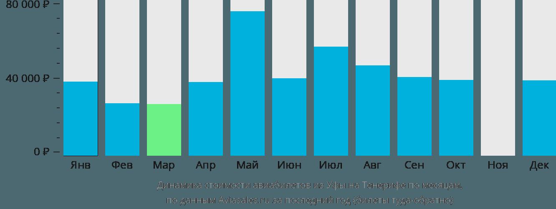 Динамика стоимости авиабилетов из Уфы на Тенерифе по месяцам