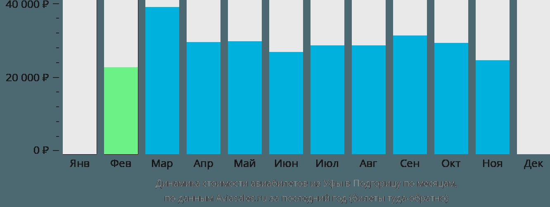 Динамика стоимости авиабилетов из Уфы в Подгорицу по месяцам