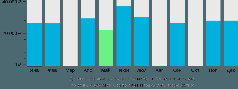 Динамика стоимости авиабилетов из Уфы в Тегеран по месяцам