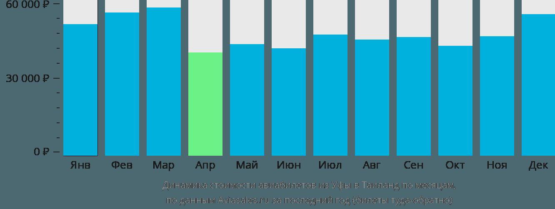 Динамика стоимости авиабилетов из Уфы в Таиланд по месяцам