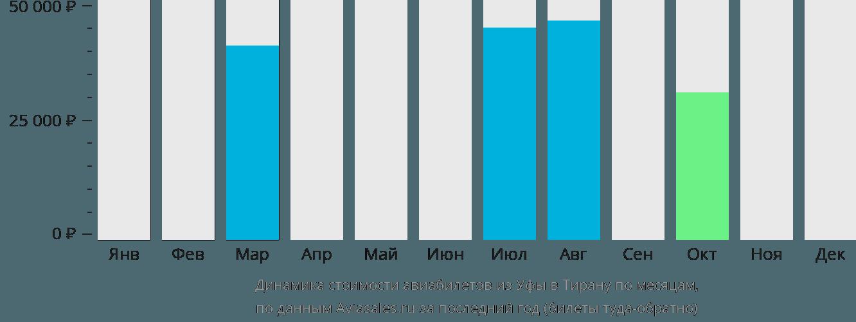 Динамика стоимости авиабилетов из Уфы в Тирану по месяцам