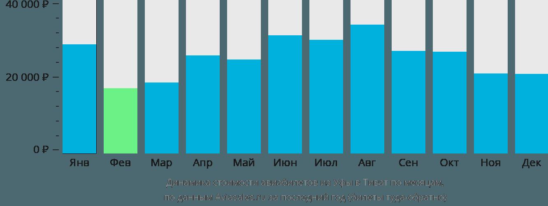 Динамика стоимости авиабилетов из Уфы в Тиват по месяцам
