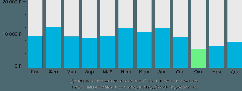 Динамика стоимости авиабилетов из Уфы в Тюмень по месяцам