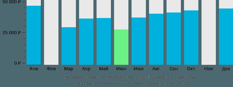 Динамика стоимости авиабилетов из Уфы в Таджикистан по месяцам