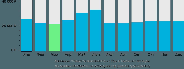 Динамика стоимости авиабилетов из Уфы в Таллин по месяцам