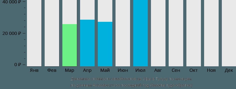 Динамика стоимости авиабилетов из Уфы в Тулузу по месяцам