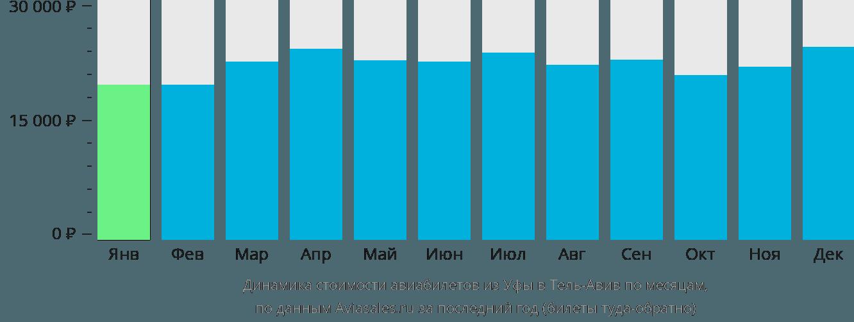 Динамика стоимости авиабилетов из Уфы в Тель-Авив по месяцам