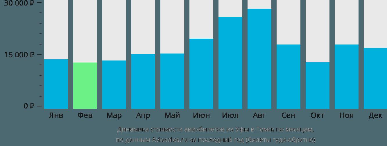Динамика стоимости авиабилетов из Уфы в Томск по месяцам