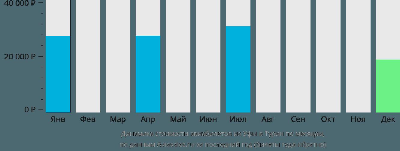 Динамика стоимости авиабилетов из Уфы в Турин по месяцам