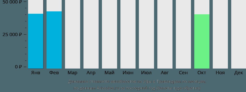 Динамика стоимости авиабилетов из Уфы в Тривандрам по месяцам