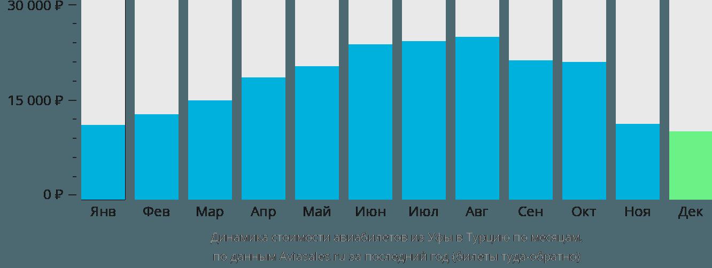 Динамика стоимости авиабилетов из Уфы в Турцию по месяцам