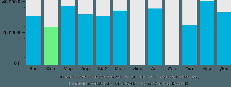 Динамика стоимости авиабилетов из Уфы Нур-Султан (Астана) по месяцам