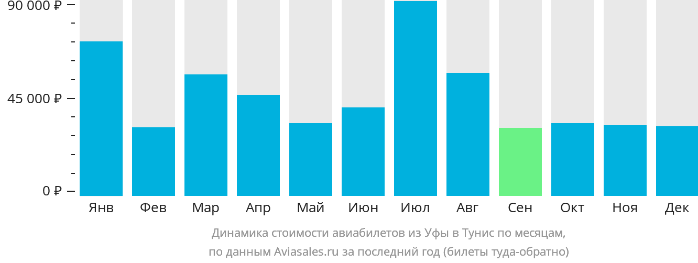 Динамика стоимости авиабилетов из Уфы в Тунис по месяцам