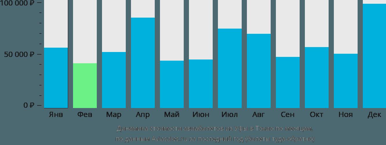 Динамика стоимости авиабилетов из Уфы в Токио по месяцам