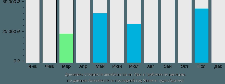 Динамика стоимости авиабилетов из Уфы в Трабзона по месяцам