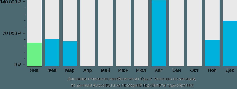 Динамика стоимости авиабилетов из Уфы в Танзанию по месяцам