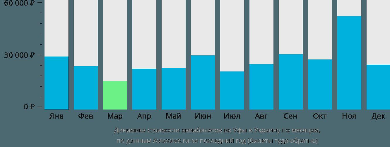 Динамика стоимости авиабилетов из Уфы в Украину по месяцам