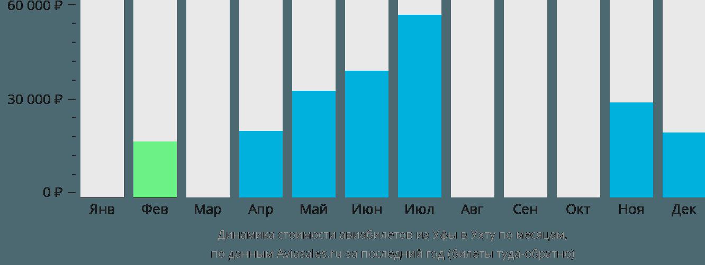 Динамика стоимости авиабилетов из Уфы в Ухту по месяцам
