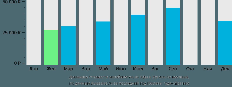 Динамика стоимости авиабилетов из Уфы в Ургенч по месяцам
