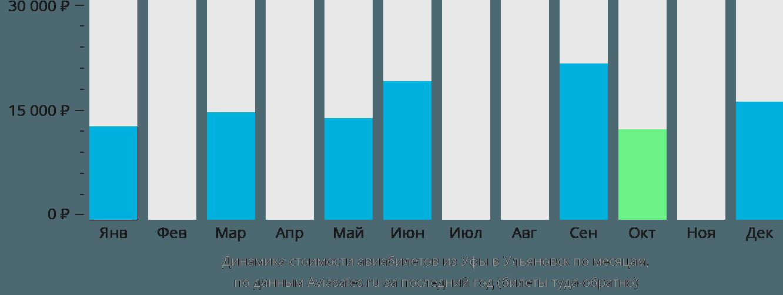 Динамика стоимости авиабилетов из Уфы в Ульяновск по месяцам