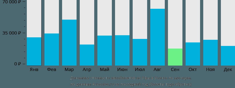 Динамика стоимости авиабилетов из Уфы в Усинск по месяцам