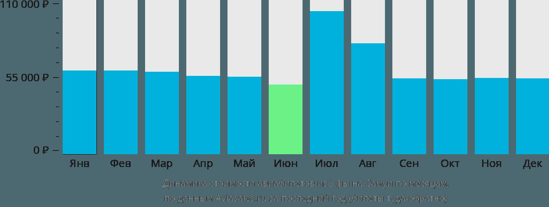 Динамика стоимости авиабилетов из Уфы на Самуи по месяцам