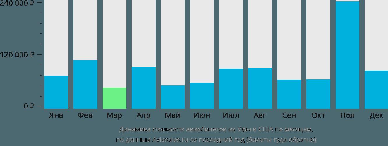 Динамика стоимости авиабилетов из Уфы в США по месяцам
