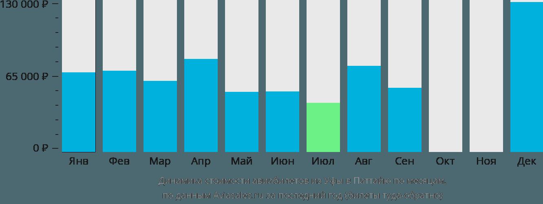Динамика стоимости авиабилетов из Уфы в Паттайю по месяцам