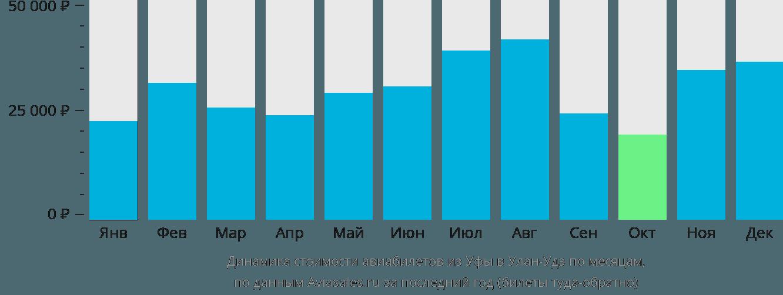 Динамика стоимости авиабилетов из Уфы в Улан-Удэ по месяцам