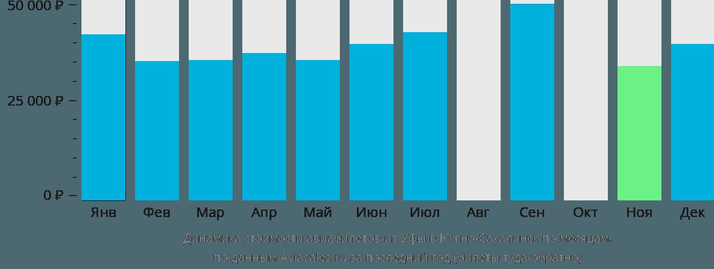 Динамика стоимости авиабилетов из Уфы в Южно-Сахалинск по месяцам