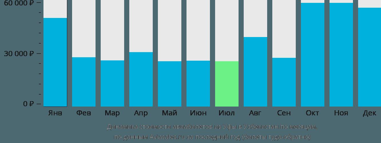 Динамика стоимости авиабилетов из Уфы в Узбекистан по месяцам