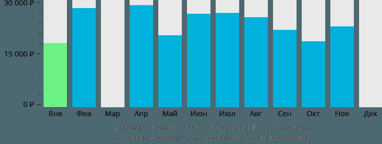 Динамика стоимости авиабилетов из Уфы в Варну по месяцам