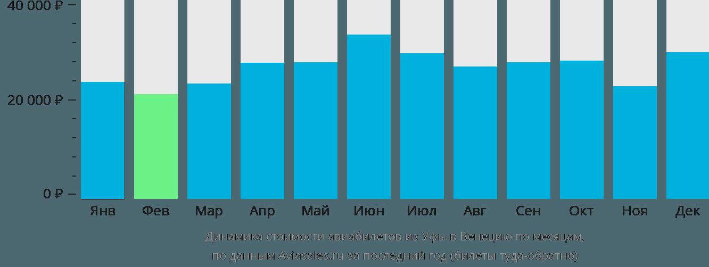 Динамика стоимости авиабилетов из Уфы в Венецию по месяцам