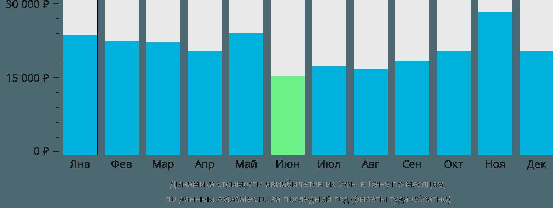 Динамика стоимости авиабилетов из Уфы в Вену по месяцам