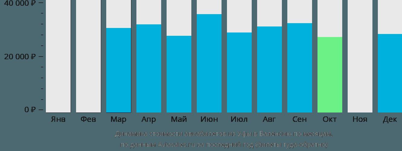 Динамика стоимости авиабилетов из Уфы в Валенсию по месяцам