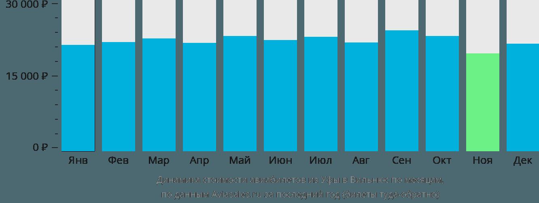 Динамика стоимости авиабилетов из Уфы в Вильнюс по месяцам