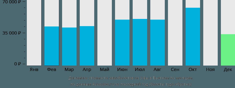 Динамика стоимости авиабилетов из Уфы в Вьетнам по месяцам