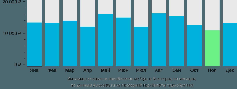Динамика стоимости авиабилетов из Уфы в Волгоград по месяцам